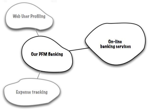 Domain-Driven Design: стратегическое проектирование. Часть 1 - 8