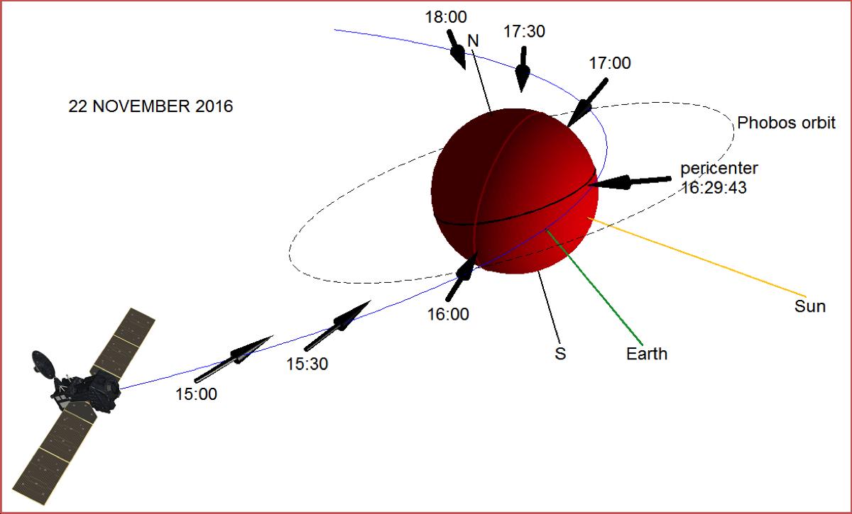 ЕКА и Роскосмос опубликовали первые результаты научных наблюдений «ЭкзоМарс-2016» - 1