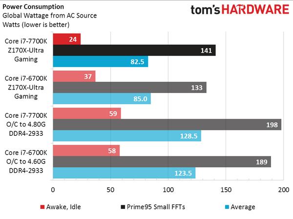 CPU Intel Core i7-7700K не впечатляет производительностью