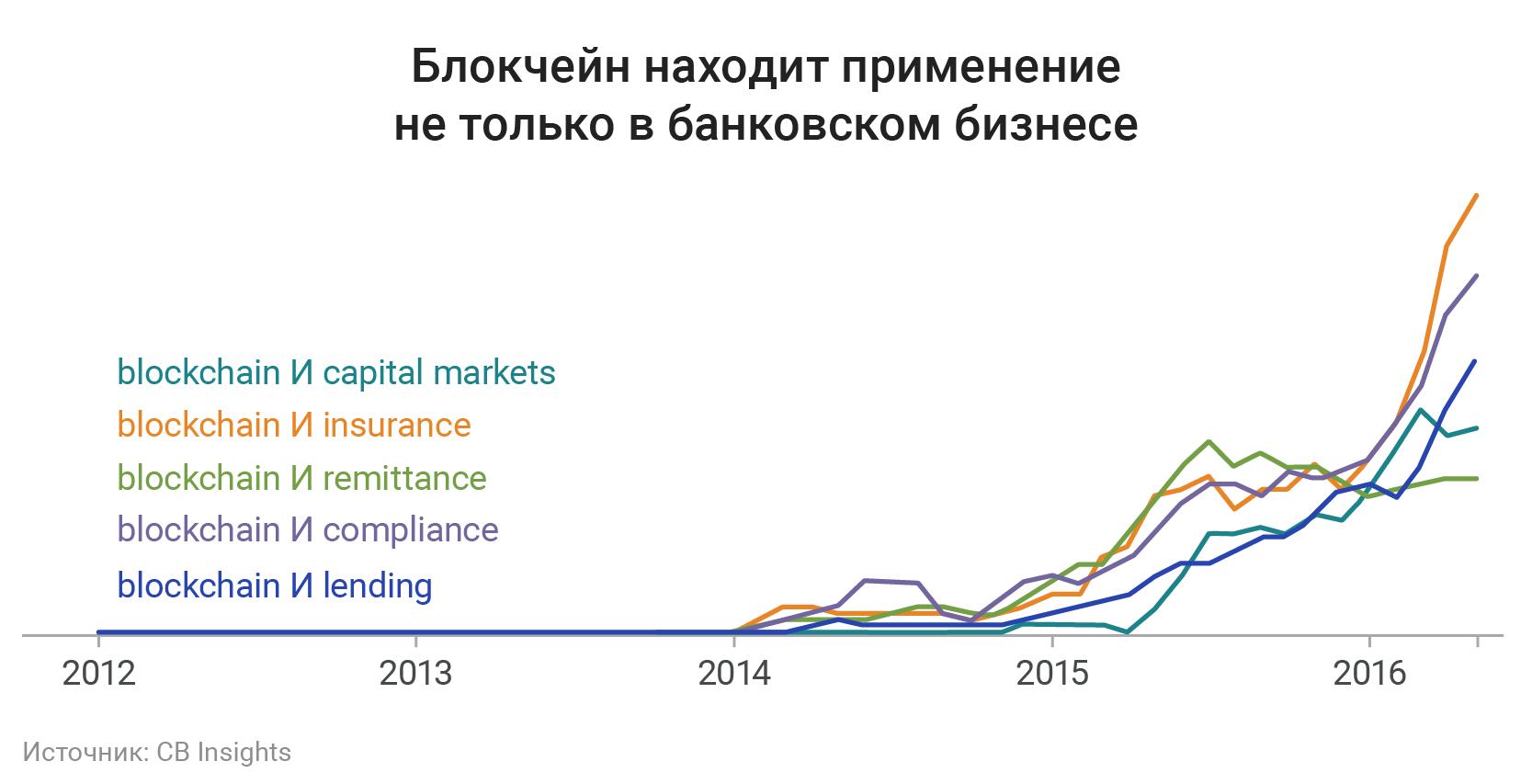 Будущее финансовых технологий в 9 графиках - 9