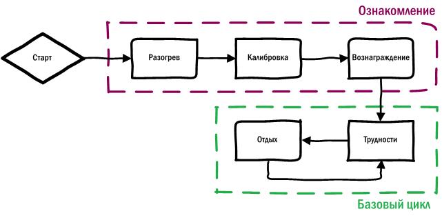 Изучение геймплейного цикла на примере раннеров - 1