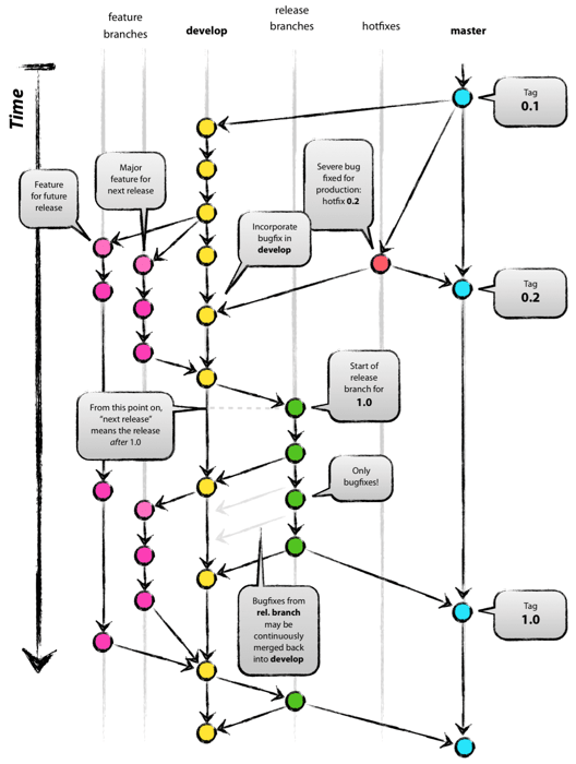 Git Flow timeline by Vincent Driessen, used with permission