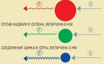 Квантовые точки и зачем их ставят - 2
