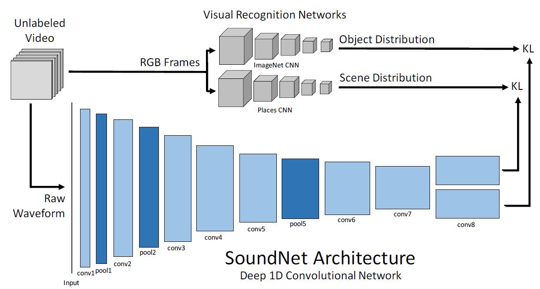 Машинный слух. Нейросеть SoundNet обучили распознавать объекты по звуку - 2