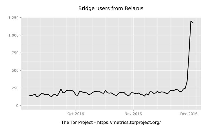 В Беларуси начались блокировки Tor - 4