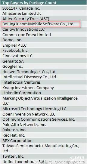 Xiaomi оказалась в пятерке самых активных покупателей американских патентов