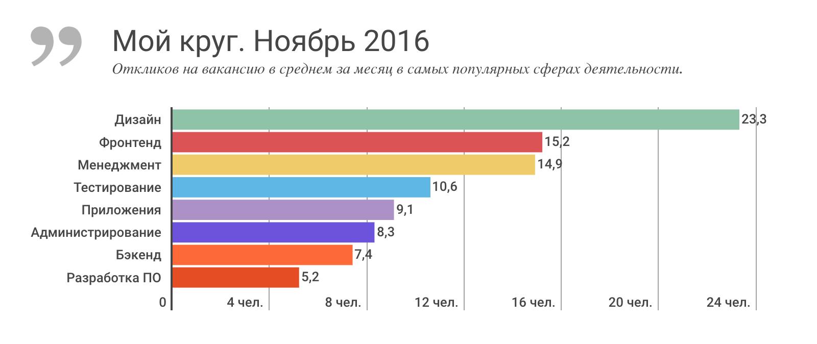 Отчет о результатах «Моего круга» за ноябрь 2016, и самые популярные вакансии месяца - 2