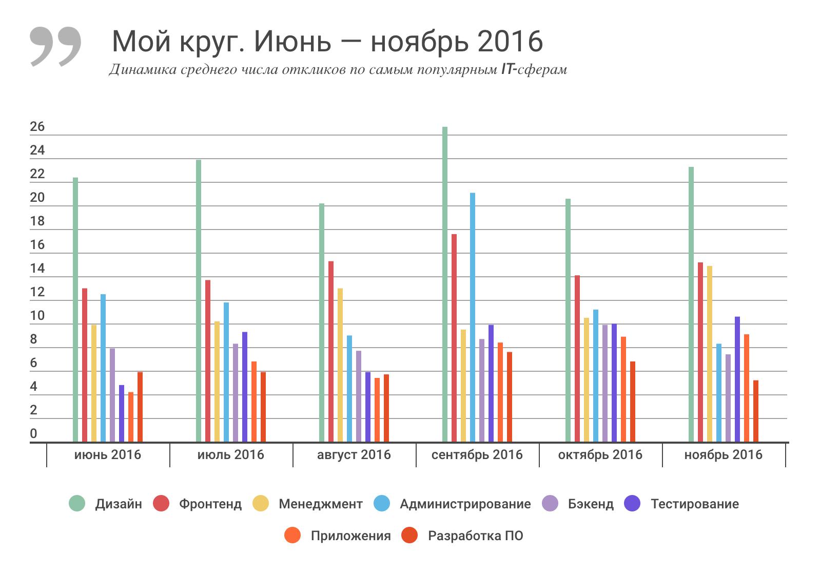 Отчет о результатах «Моего круга» за ноябрь 2016, и самые популярные вакансии месяца - 1