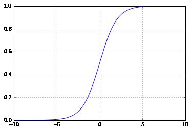 график сигмоиды