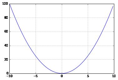 просто парабола