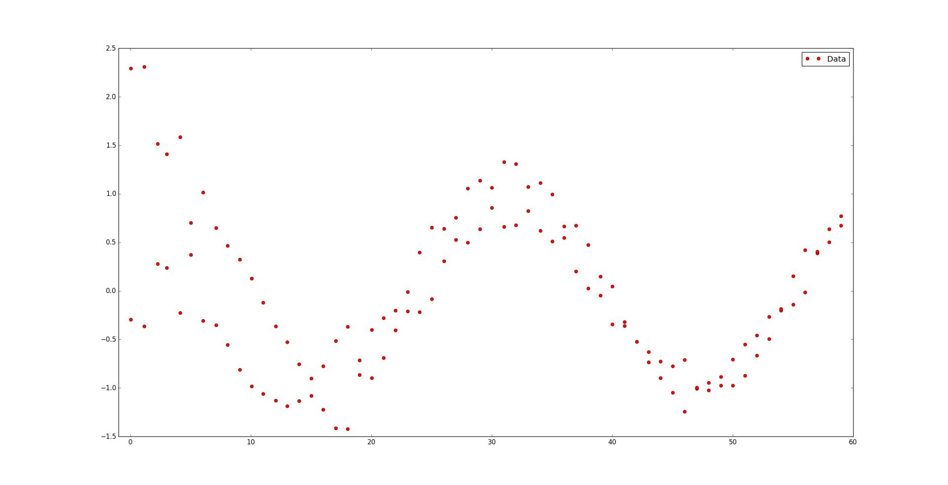 Оптимальная аппроксимация сплайнами - 3