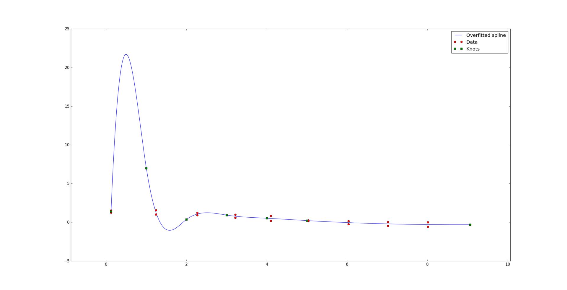 Оптимальная аппроксимация сплайнами - 33