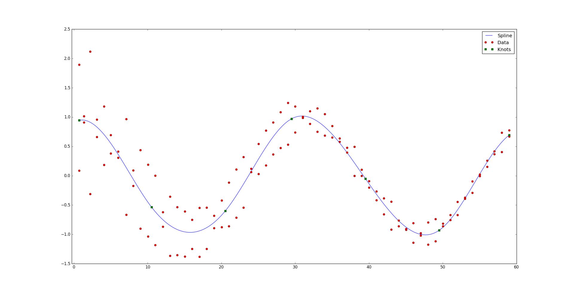 Оптимальная аппроксимация сплайнами - 4