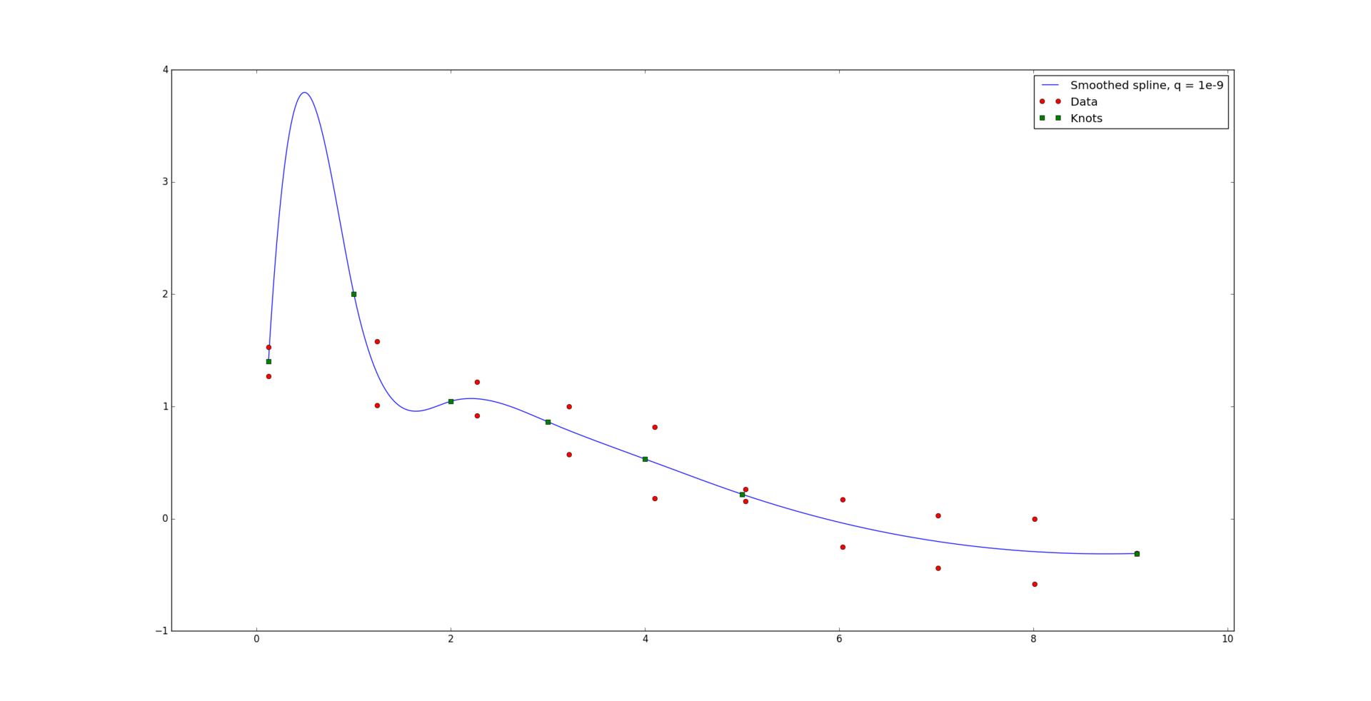 Оптимальная аппроксимация сплайнами - 42