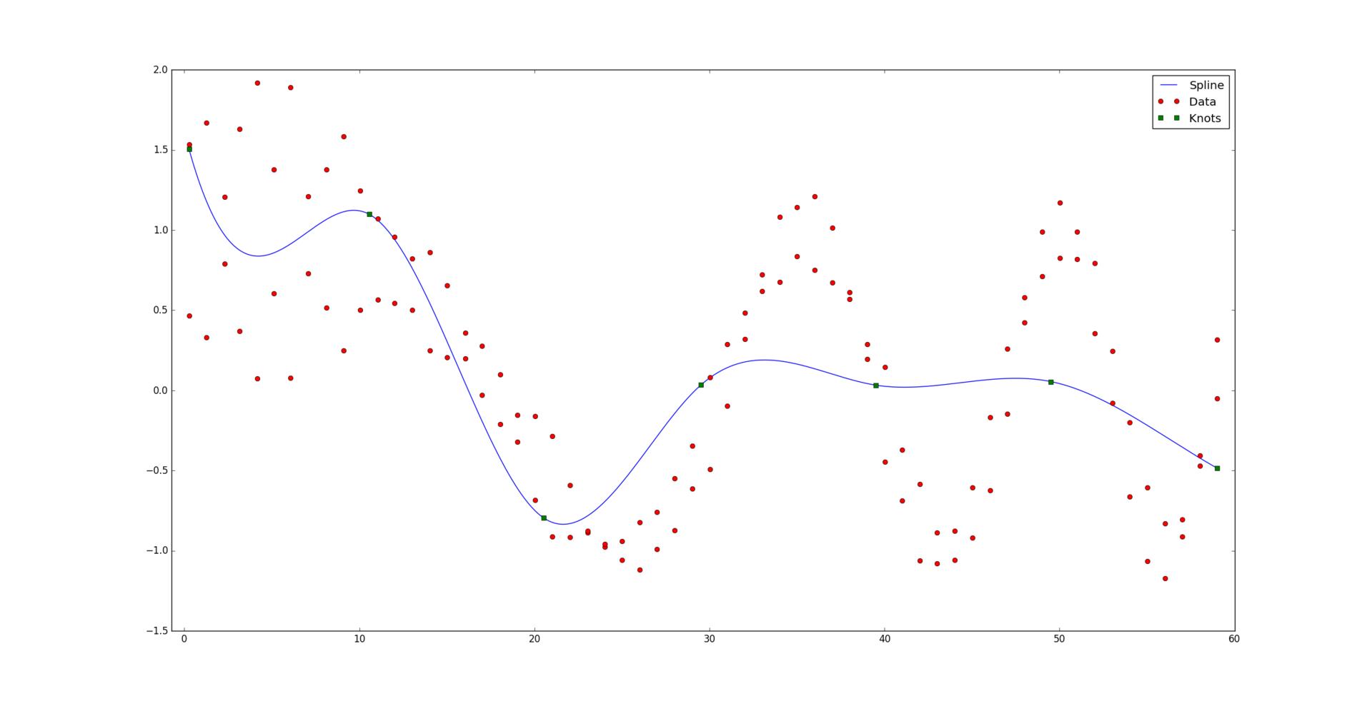 Оптимальная аппроксимация сплайнами - 44