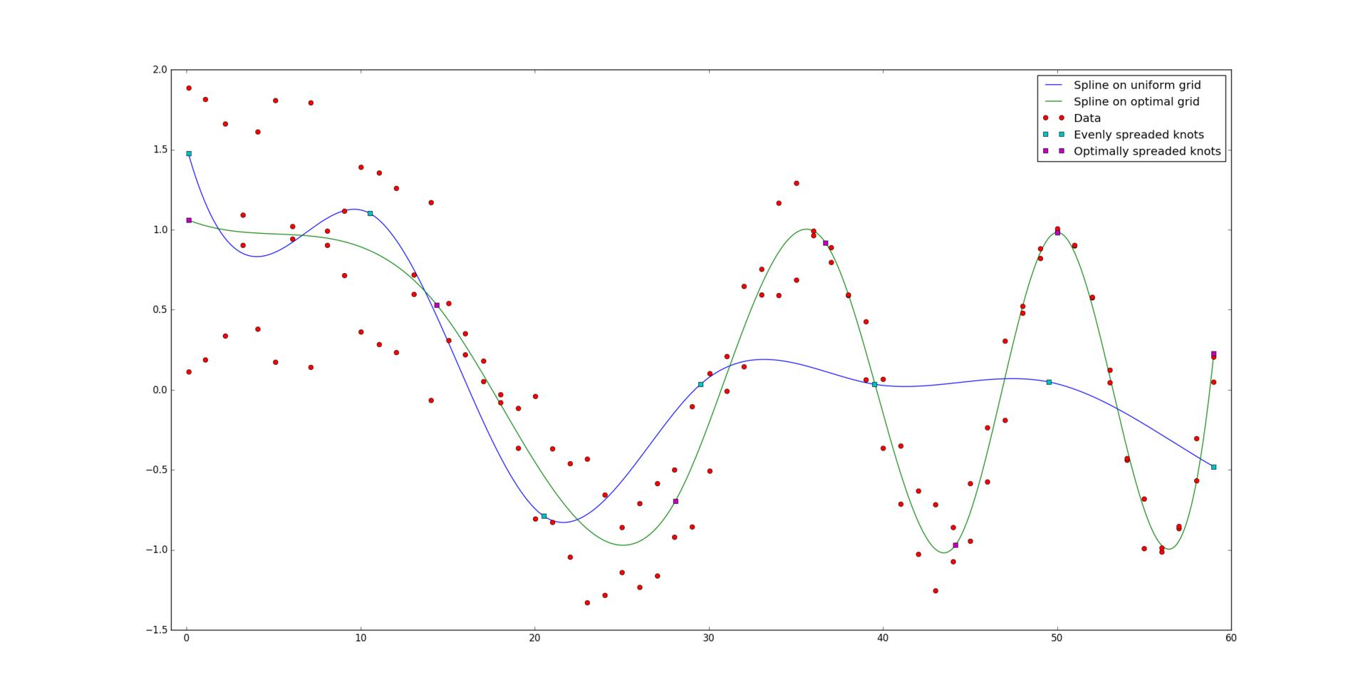 Оптимальная аппроксимация сплайнами - 93