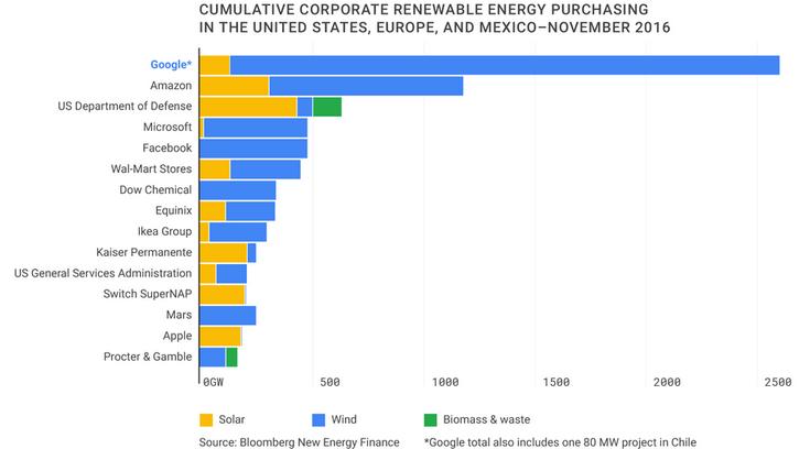 Google на пороге полного перехода на возобновляемые источники энергии