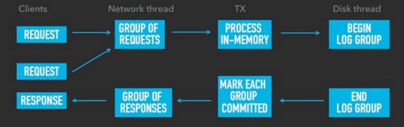 Асинхронная обработка запросов в СУБД в памяти, или как справиться с миллионом транзакций в секунду на одном ядре - 2