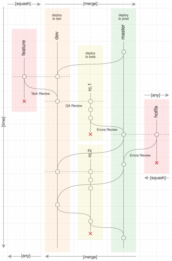 Как подружить этапы разработки с gitflow - 2