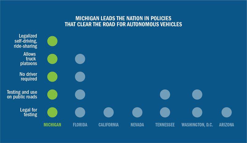 Мичиган разрешил продажу серийных робомобилей и такси без водителя - 2