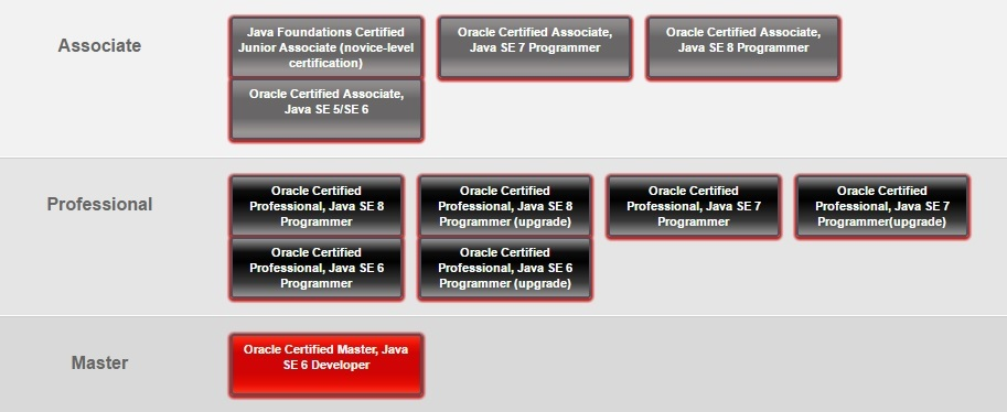 Как стать Oracle Certified Professional Java SE 8 Programmer - 2