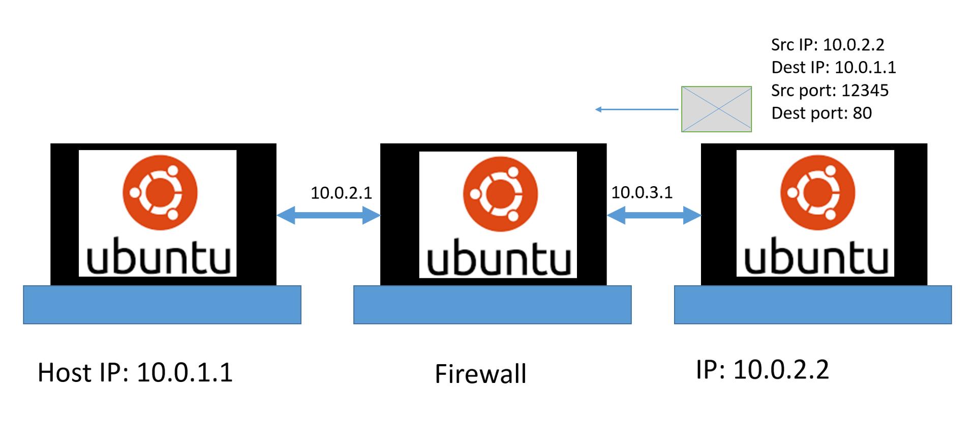 Создание и тестирование Firewall в Linux, Часть 2.1. Введение во вторую часть. Смотрим на сеть и протоколы. Wireshark - 2