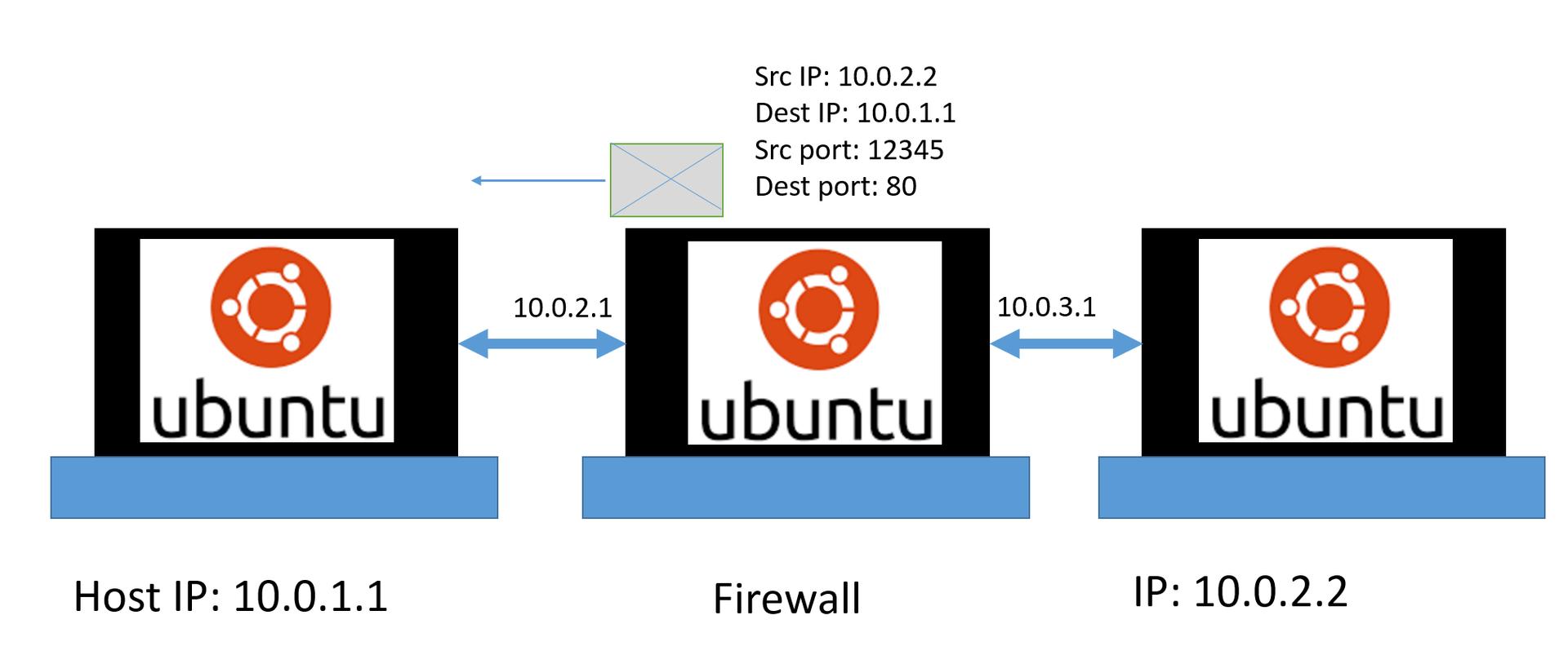 Создание и тестирование Firewall в Linux, Часть 2.1. Введение во вторую часть. Смотрим на сеть и протоколы. Wireshark - 3