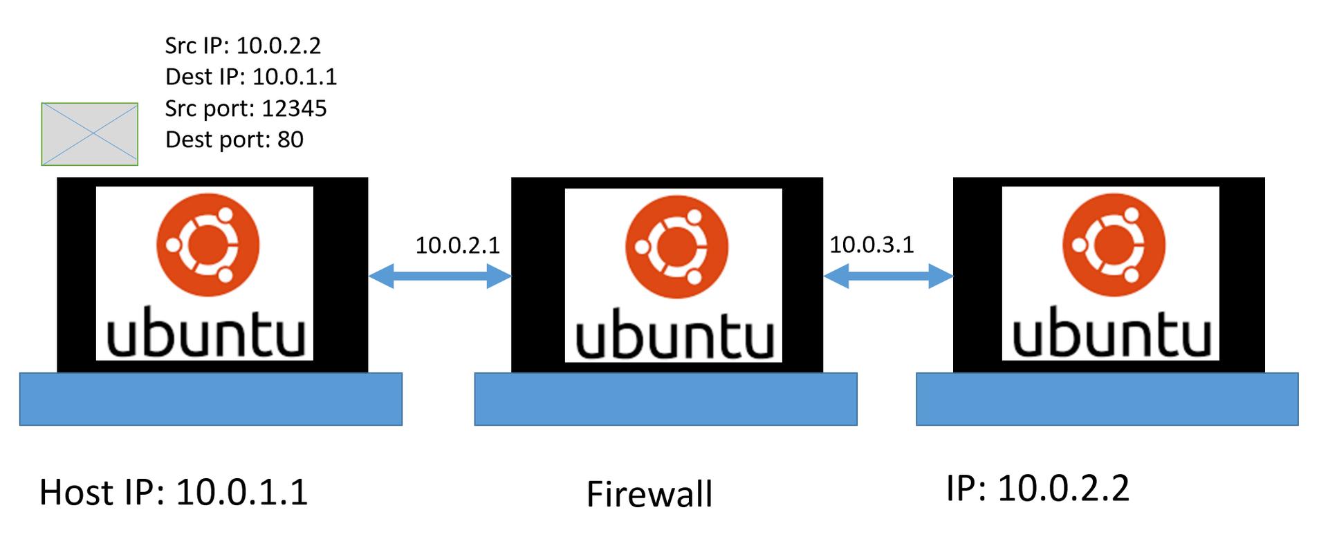 Создание и тестирование Firewall в Linux, Часть 2.1. Введение во вторую часть. Смотрим на сеть и протоколы. Wireshark - 4