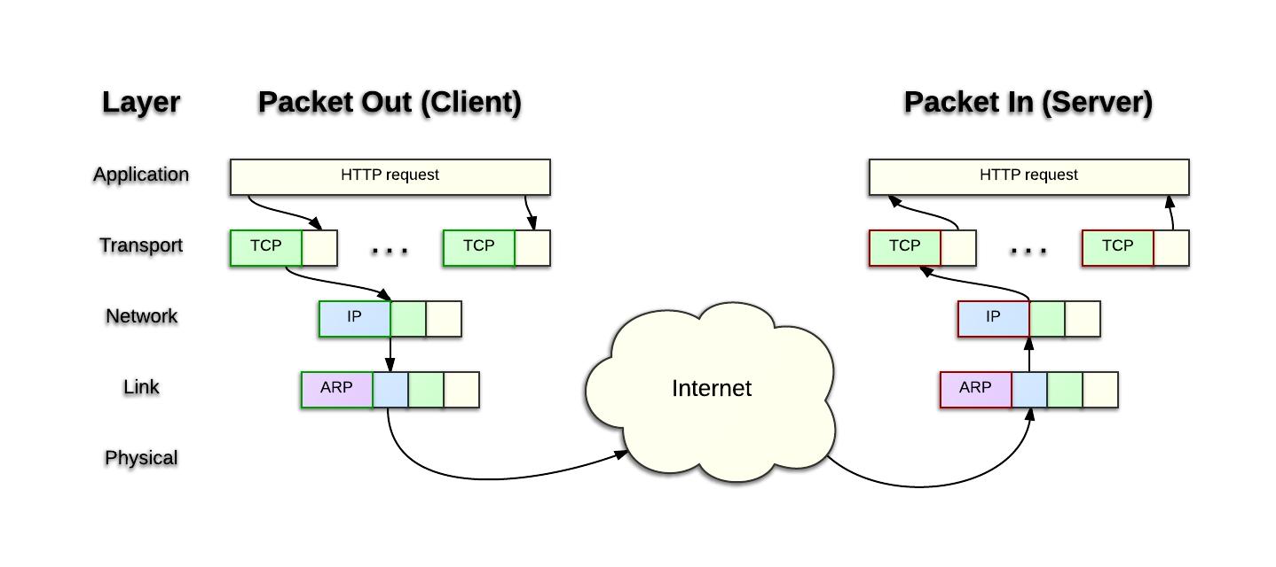 Создание и тестирование Firewall в Linux, Часть 2.1. Введение во вторую часть. Смотрим на сеть и протоколы. Wireshark - 1