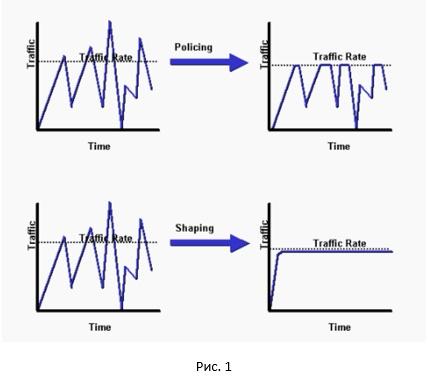 Ограничение скорости передачи трафика. Policer или shaper, что использовать в сети? - 2