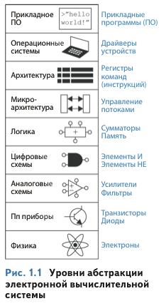 Избранные места из популярного учебника микроэлектроники на русском, который наконец-то выходит на бумаге - 2