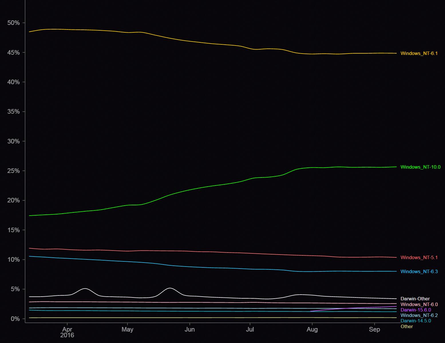 Mozilla выпустила статистику «железа» на клиентских ПК - 2