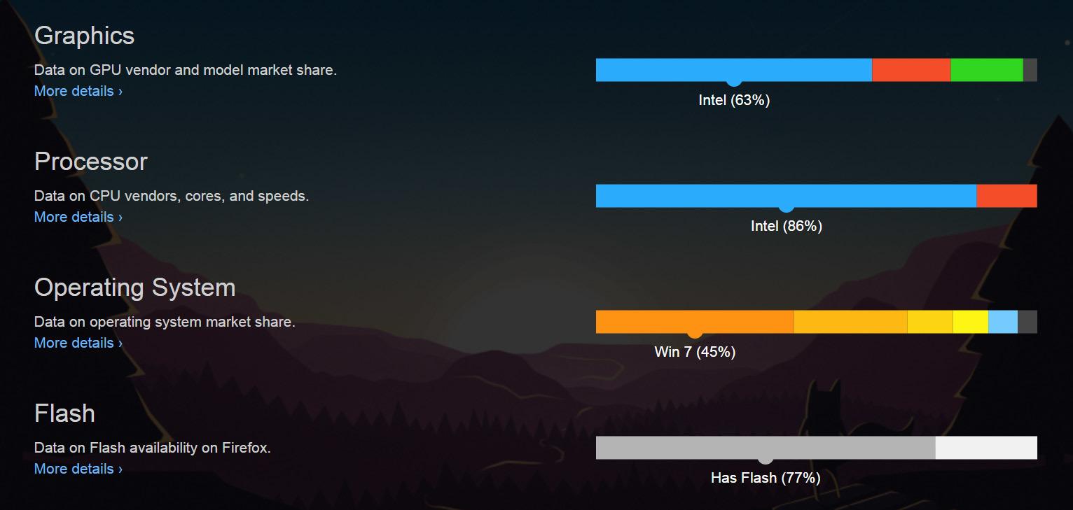 Mozilla выпустила статистику «железа» на клиентских ПК - 1