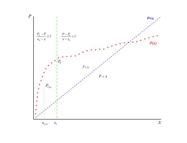 Методика вычисления оптимального уровня затрат на корпоративное ИТ - 2