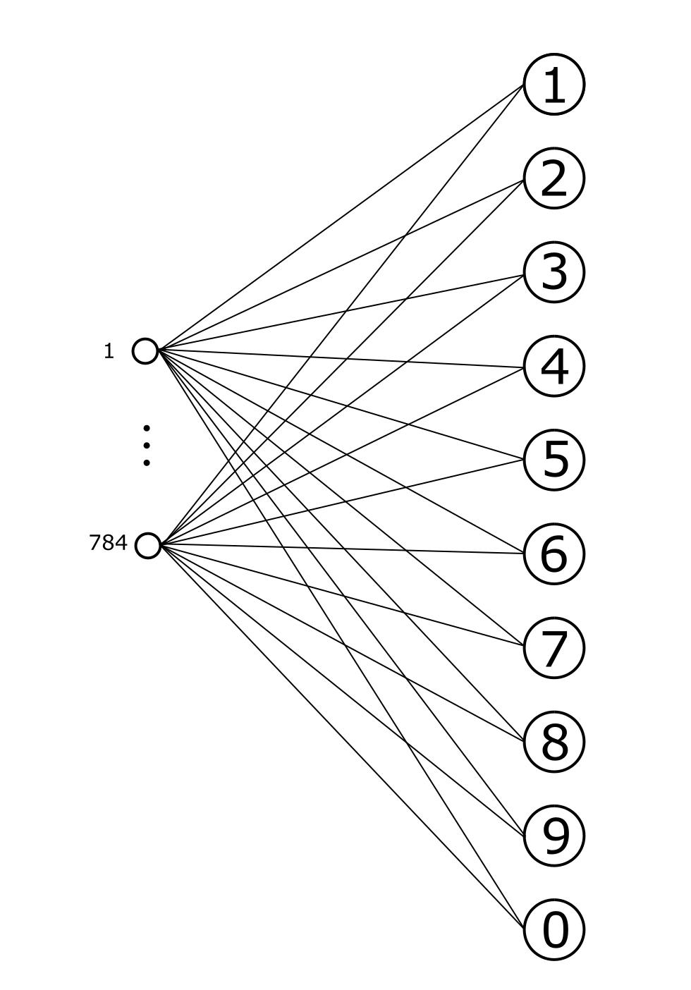 Логика сознания. Часть 9. Искусственные нейронные сети и миниколонки реальной коры - 12