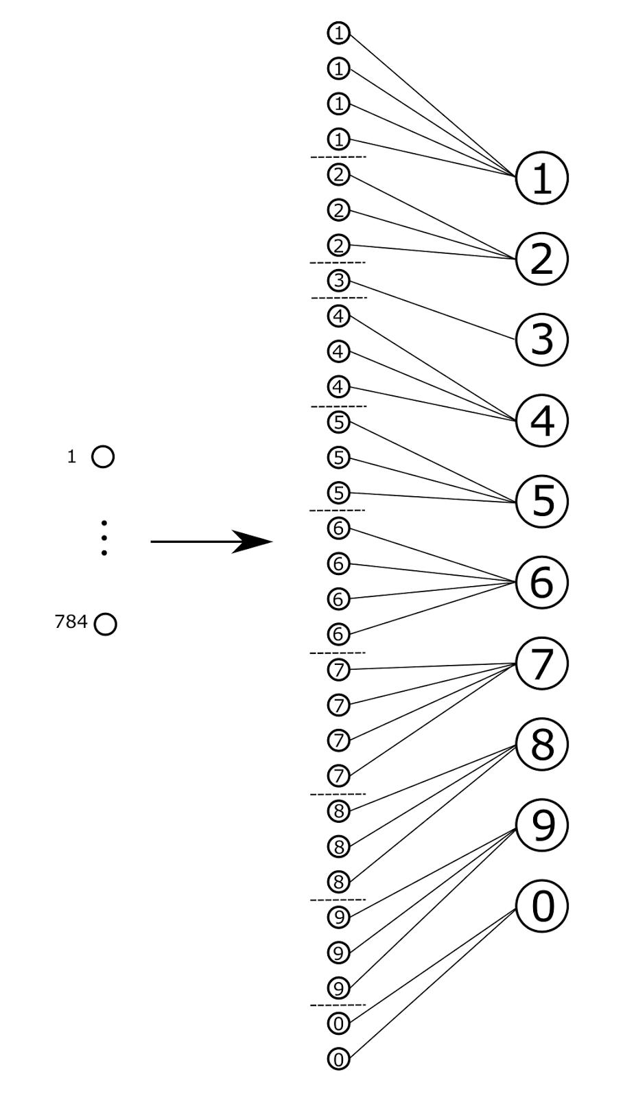 Логика сознания. Часть 9. Искусственные нейронные сети и миниколонки реальной коры - 14