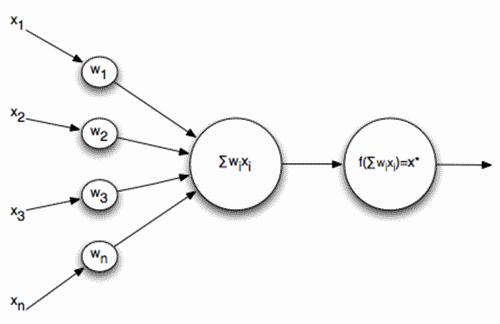 Логика сознания. Часть 9. Искусственные нейронные сети и миниколонки реальной коры - 3