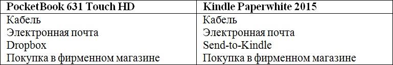Сравниваем PocketBook 631 Touch HD и Kindle Paperwhite 2015: что лучше в российских реалиях? - 18