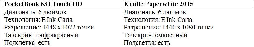 Сравниваем PocketBook 631 Touch HD и Kindle Paperwhite 2015: что лучше в российских реалиях? - 3