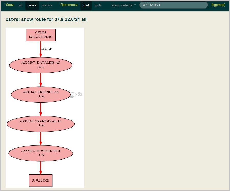 Своя точка обмена трафиком в дата-центре. Часть 2. Инструменты для участников DataLine-IX - 12