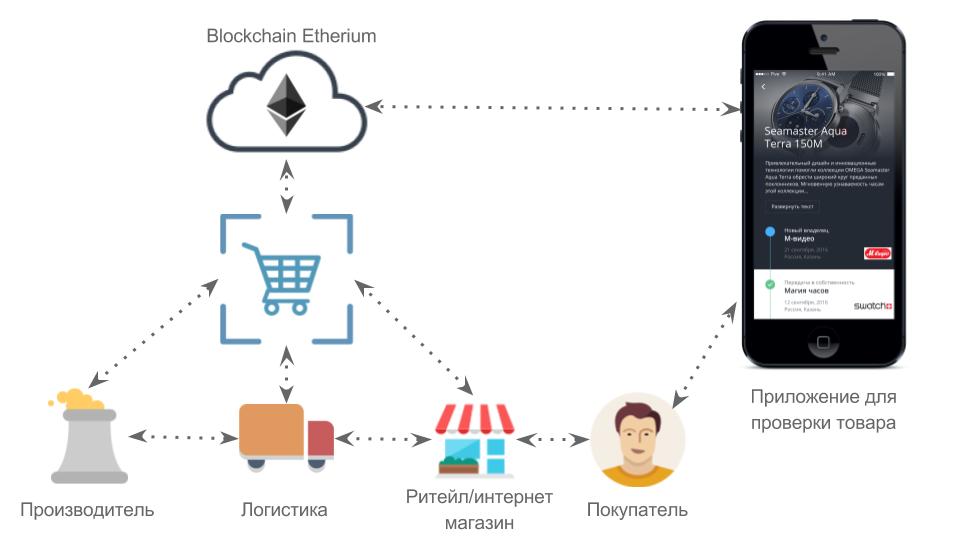 Погружение в технологию блокчейн: Борьба с контрафактными товарами - 2