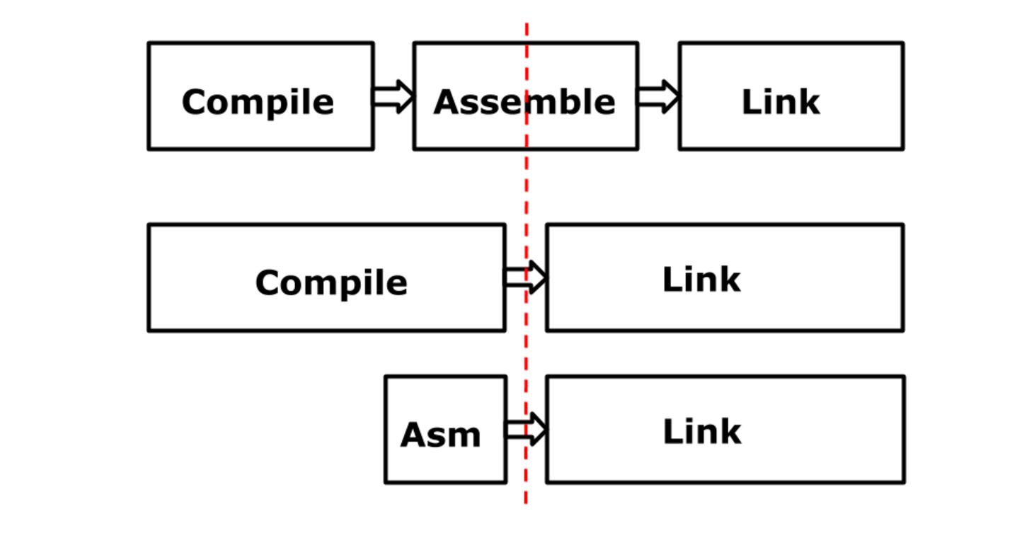 Архитектура ассемблера Go - 5