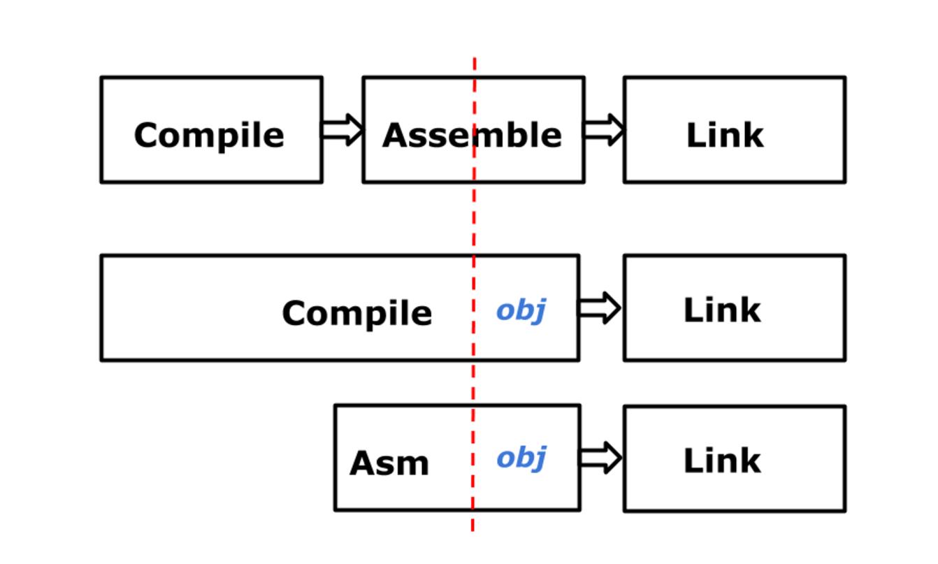 Архитектура ассемблера Go - 8