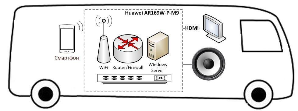 Роутер+гипервизор Huawei в одном корпусе. Запускаем с нуля - 4