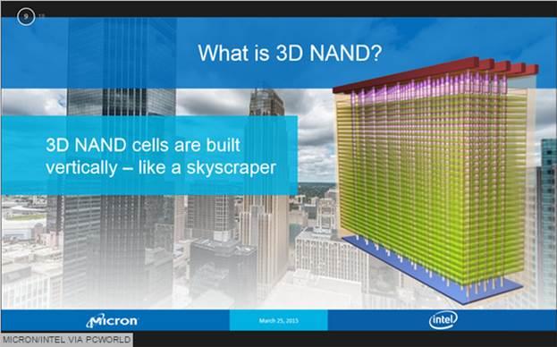 Рост объемов выпуска NAND отстает от роста спроса