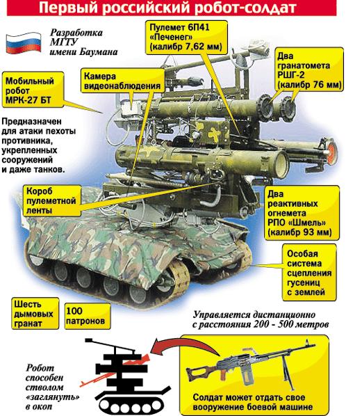 Российские боевые наземные роботы - 26
