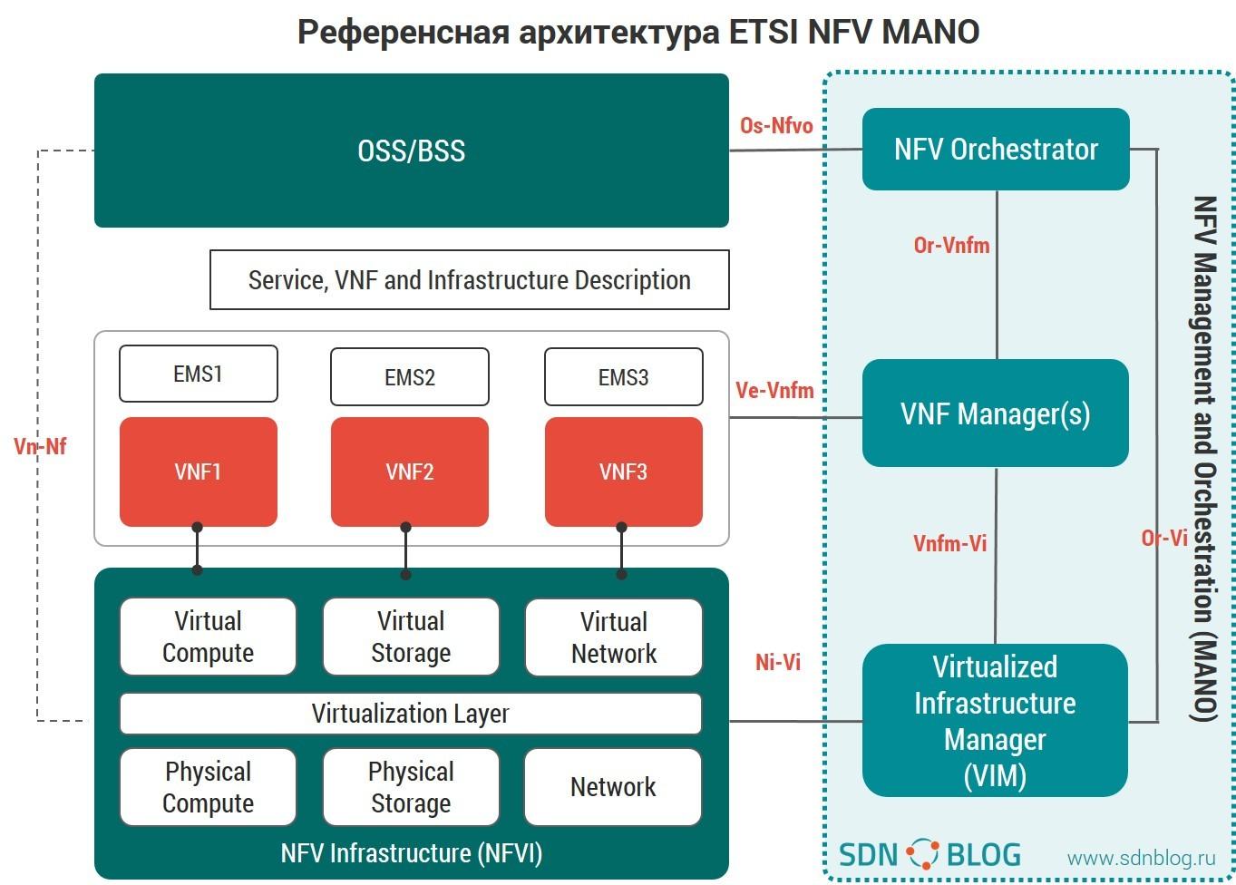 Обзор NFV MANO платформ от open source community - 3