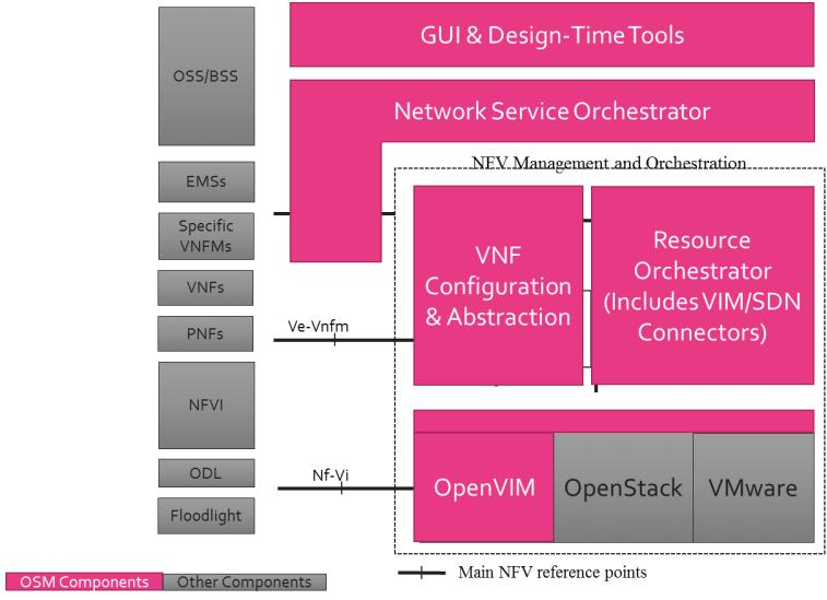 Обзор NFV MANO платформ от open source community - 5