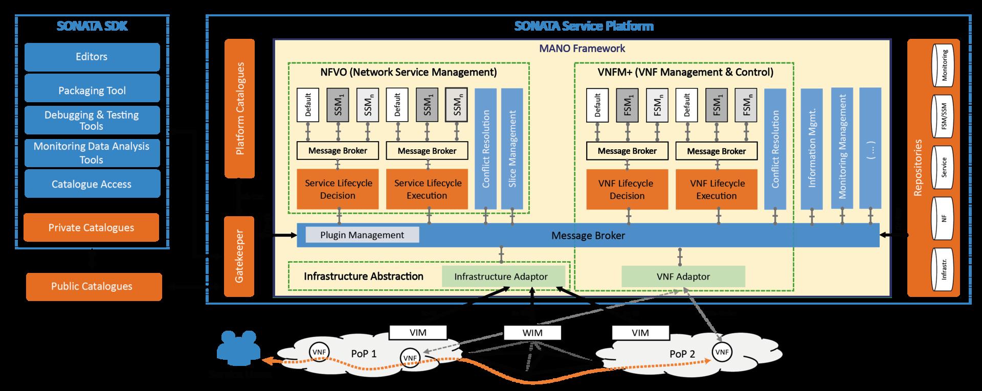 Обзор NFV MANO платформ от open source community - 9