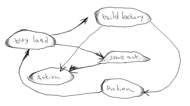 Реализация правил (действий) в карточной онлайн игре - 2